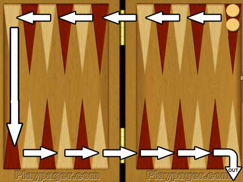 How to play backgammon - moves